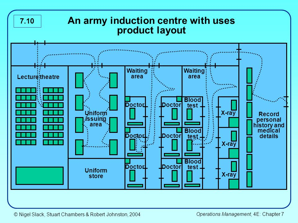 An army induction centre with uses product layout