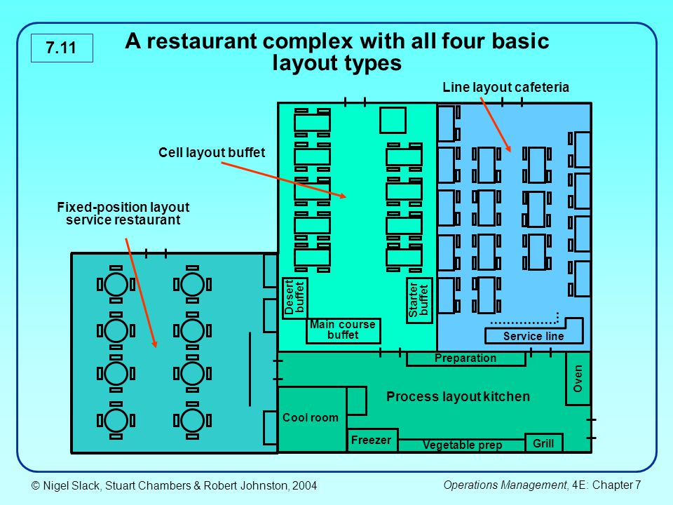 A restaurant complex with all four basic layout types