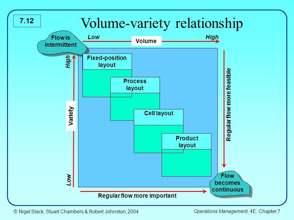 Volume-variety relationship