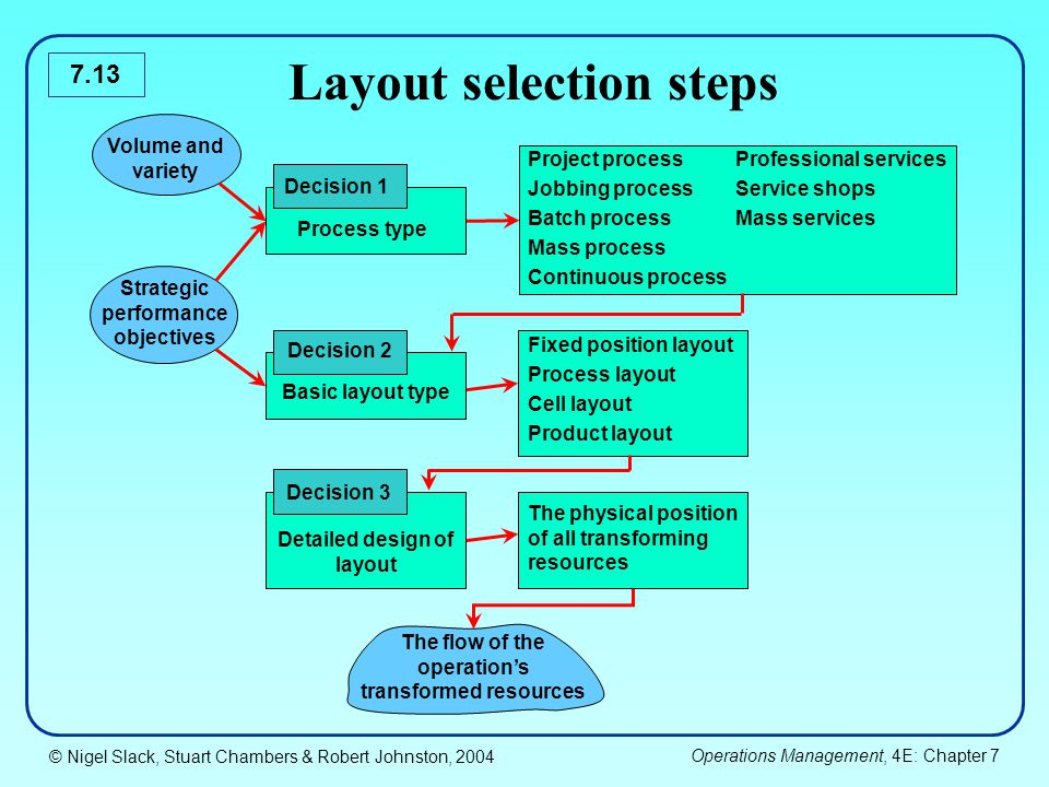 Layout selection steps