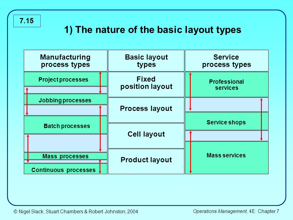 1) The nature of the basic layout types