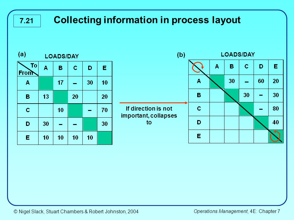 Collecting information in process layout