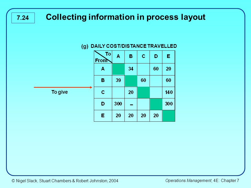 Collecting information in process layout DAILY COST/DISTANCE TRAVELLED