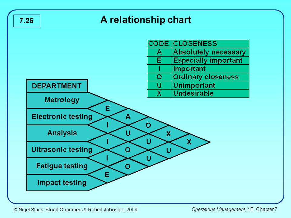 A relationship chart DEPARTMENT Metrology E Electronic testing A I