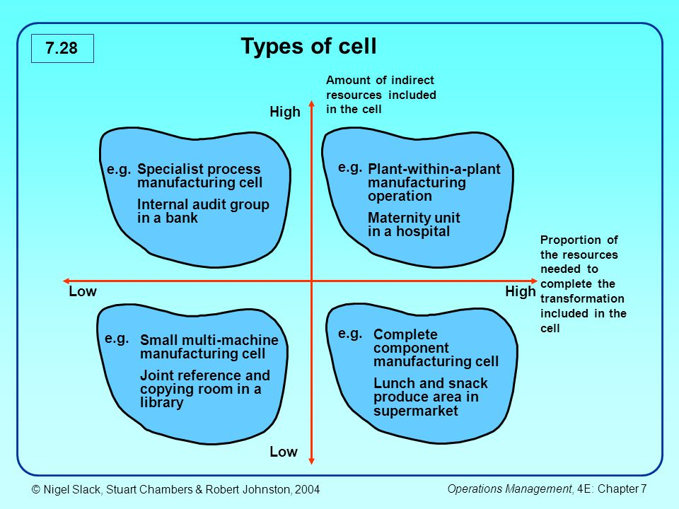 Types of cell High e.g. Specialist process Plant-within-a-plant