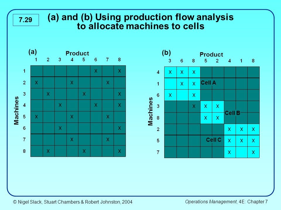 (a) and (b) Using production flow analysis to allocate machines to cells