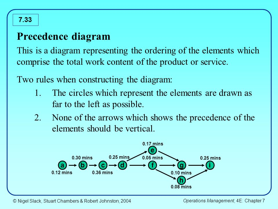 Precedence diagram This is a diagram representing the ordering of the elements which comprise the total work content of the product or service.