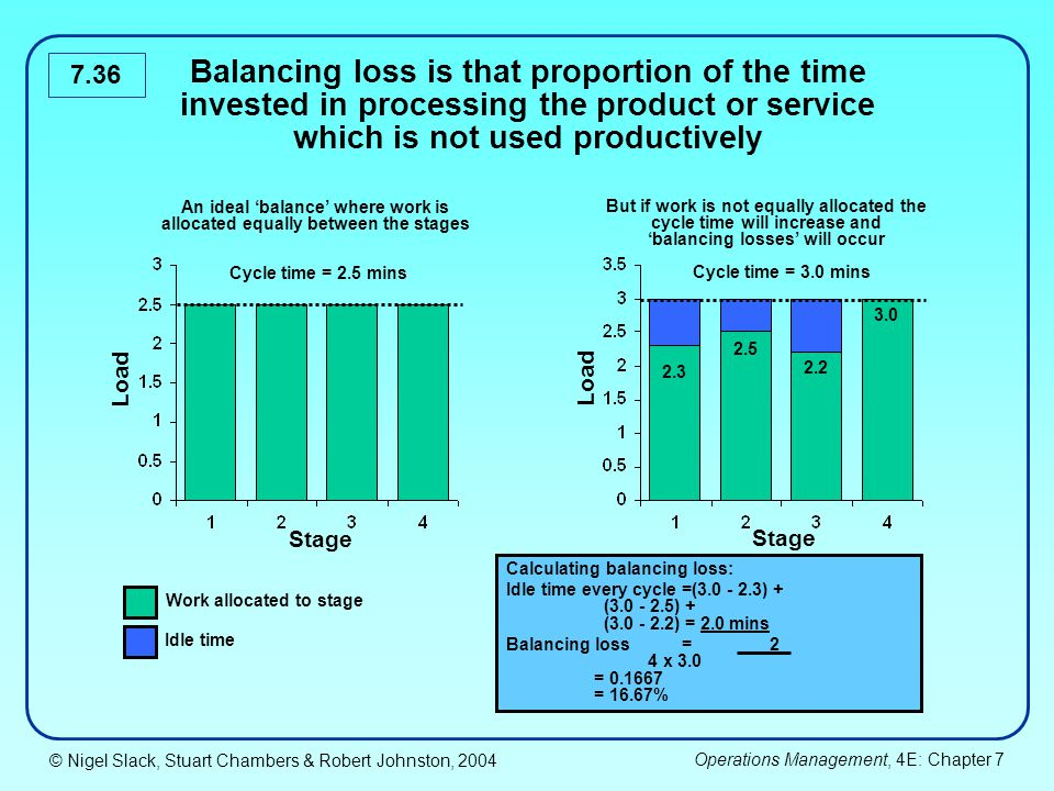 Balancing loss is that proportion of the time invested in processing the product or service which is not used productively