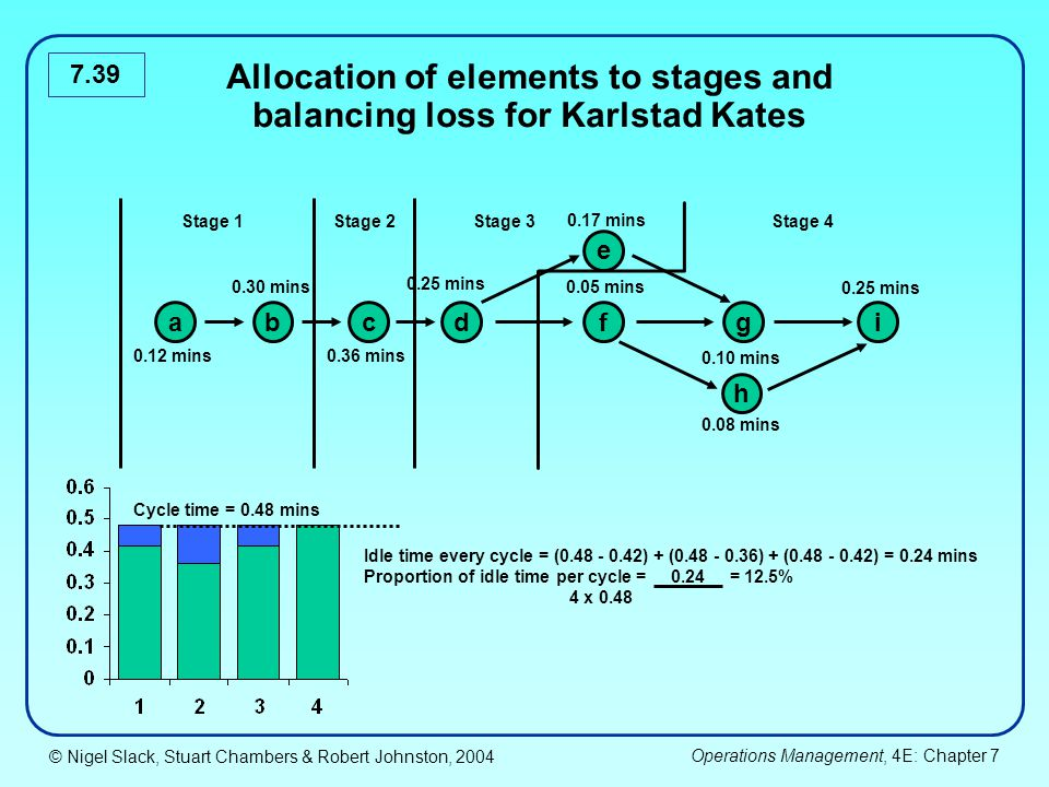 Allocation of elements to stages and balancing loss for Karlstad Kates