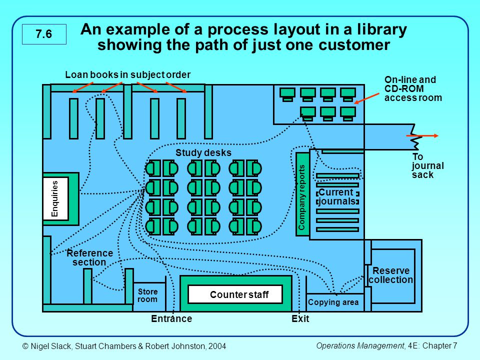 An example of a process layout in a library showing the path of just one customer