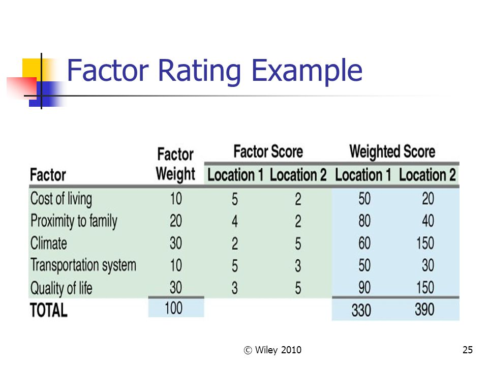 Factor Rating Example © Wiley 2010