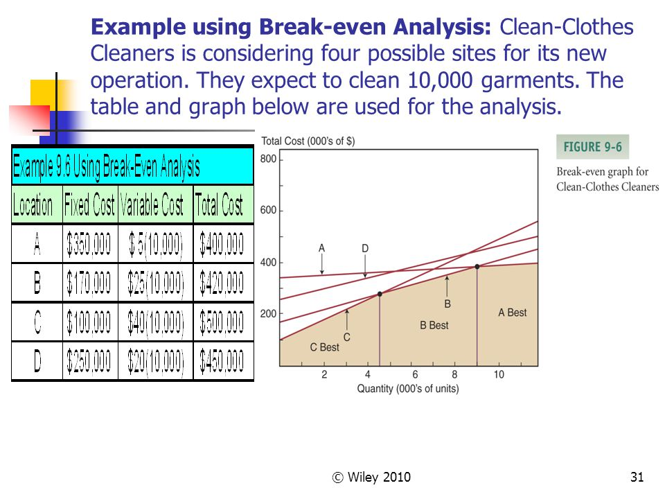 Example using Break-even Analysis: Clean-Clothes Cleaners is considering four possible sites for its new operation. They expect to clean 10,000 garments. The table and graph below are used for the analysis.