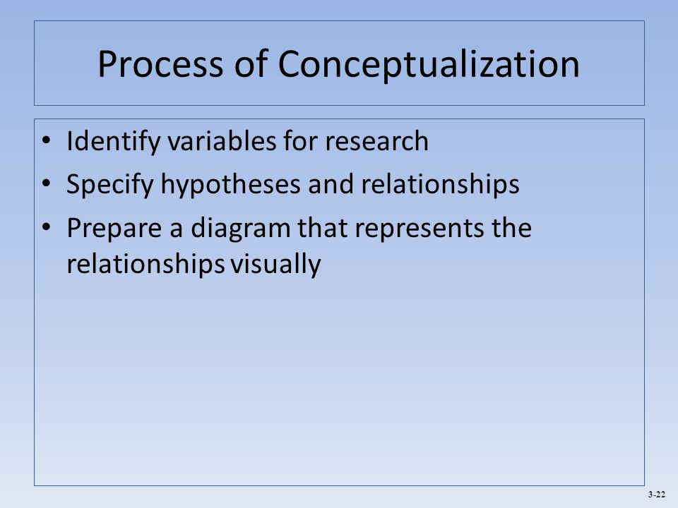 Process of Conceptualization