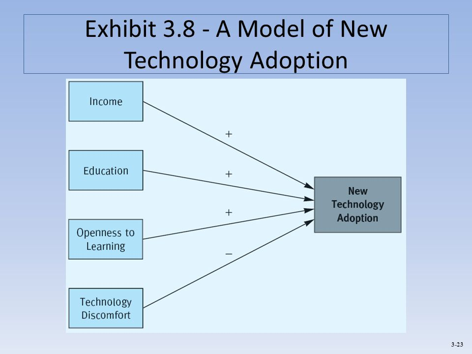 Exhibit A Model of New Technology Adoption