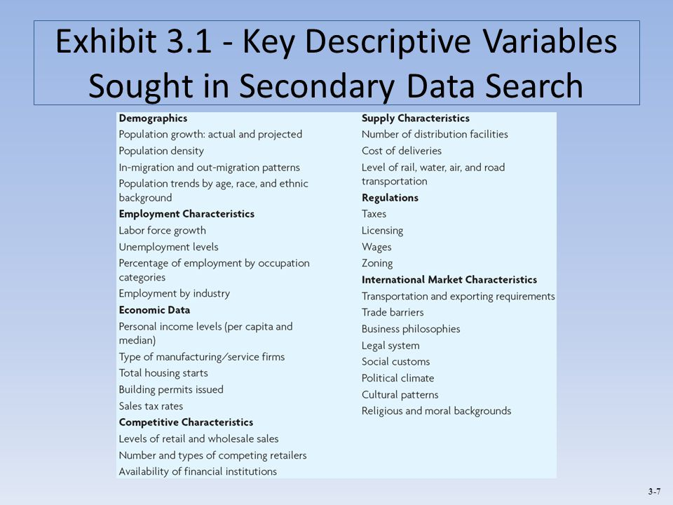 Exhibit 3.1 - Key Descriptive Variables Sought in Secondary Data Search