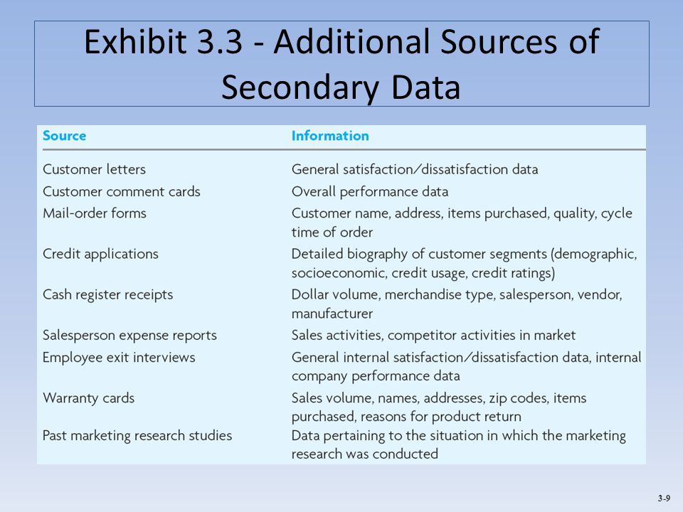 Exhibit 3.3 - Additional Sources of Secondary Data