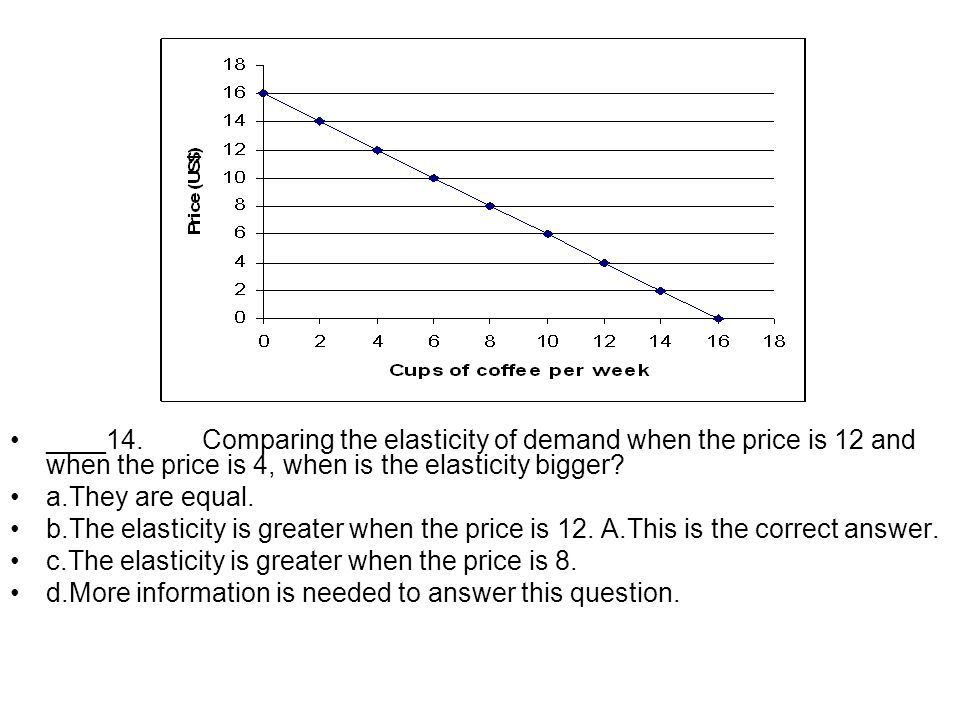 ____ 14. Comparing the elasticity of demand when the price is 12 and when the price is 4, when is the elasticity bigger