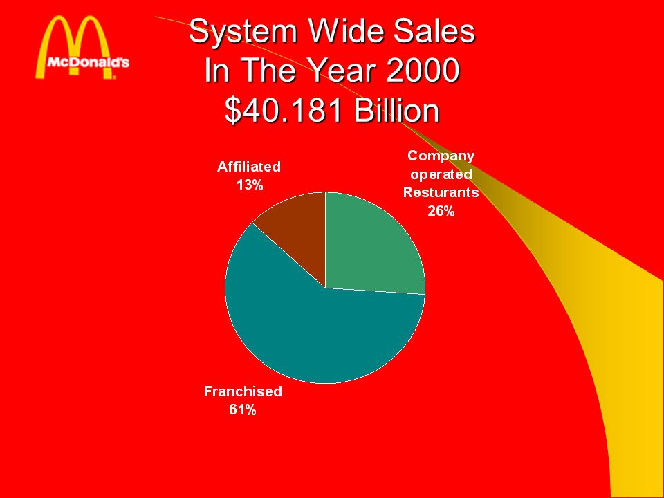 System Wide Sales In The Year 2000 $40.181 Billion