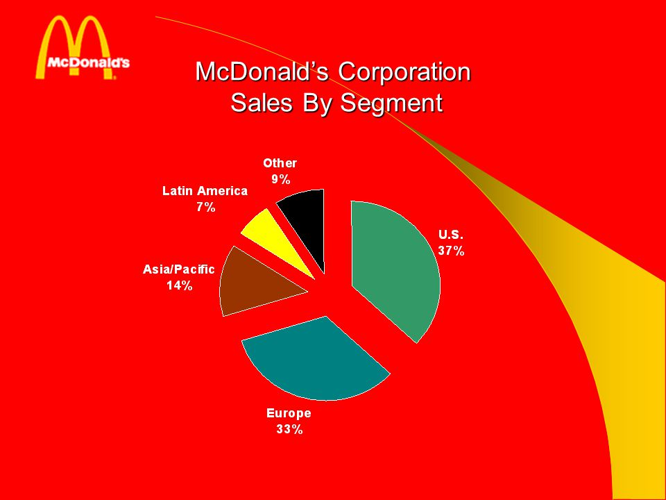 McDonald's Corporation Sales By Segment