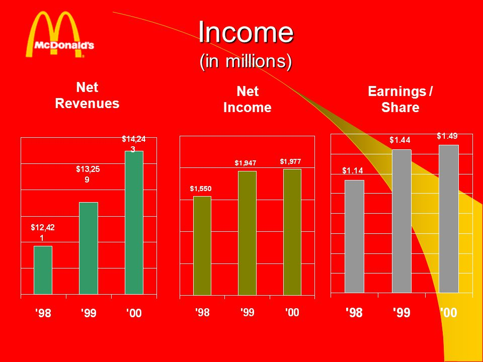 Income (in millions) Net Revenues Net Income Earnings / Share