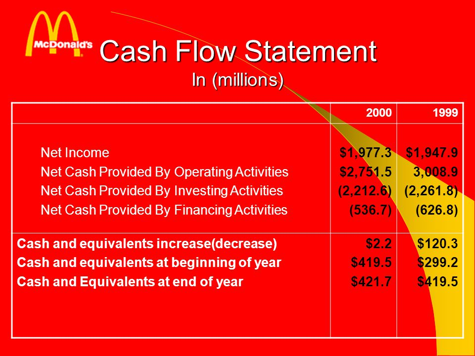 Cash Flow Statement In (millions)