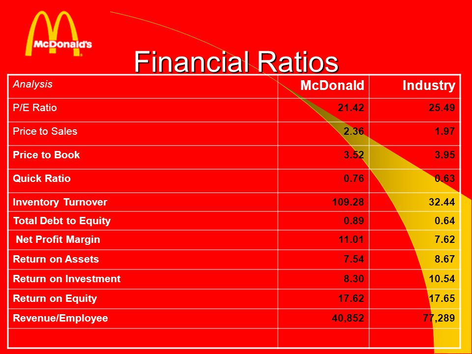 Financial Ratios McDonald Industry Analysis P/E Ratio 21.42 25.49