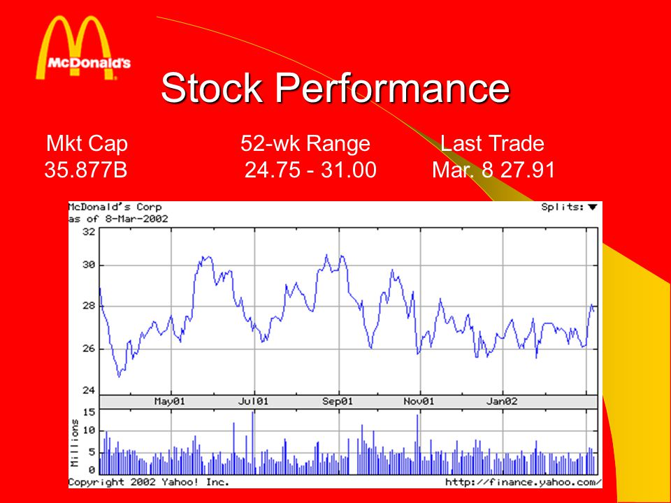 Stock Performance Mkt Cap 52-wk Range Last Trade 35.877B 24.75 - 31.00 Mar. 8 27.91.