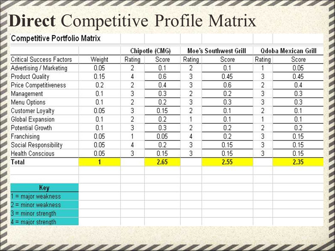 Direct Competitive Profile Matrix