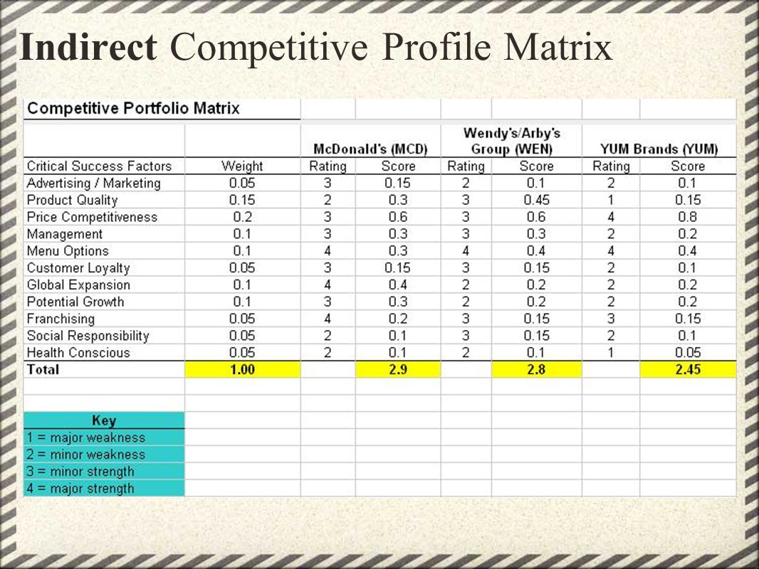 Indirect Competitive Profile Matrix