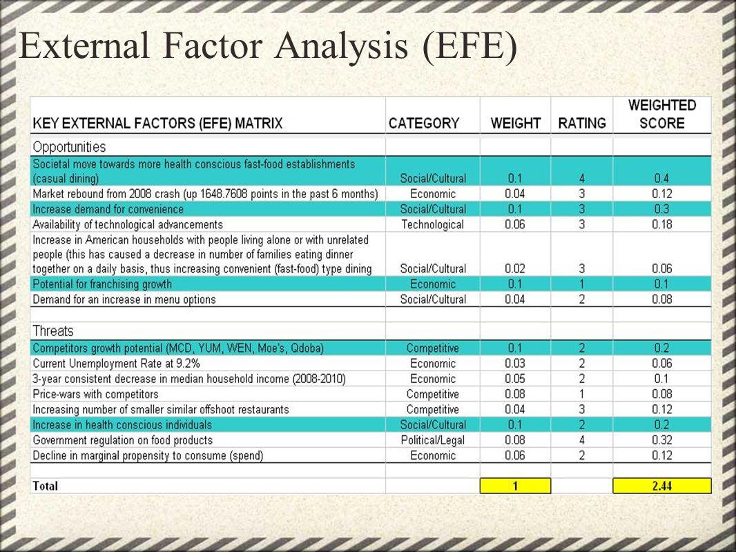 efe analysis