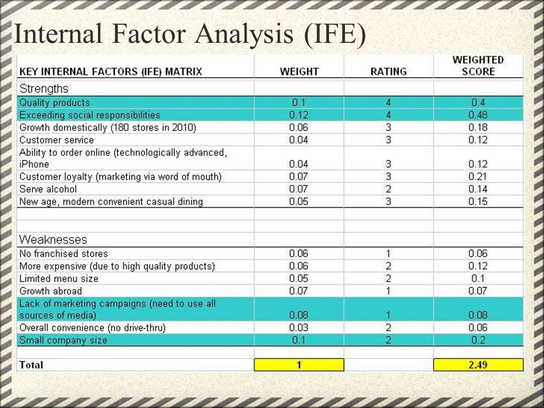 Internal Factor Analysis (IFE)