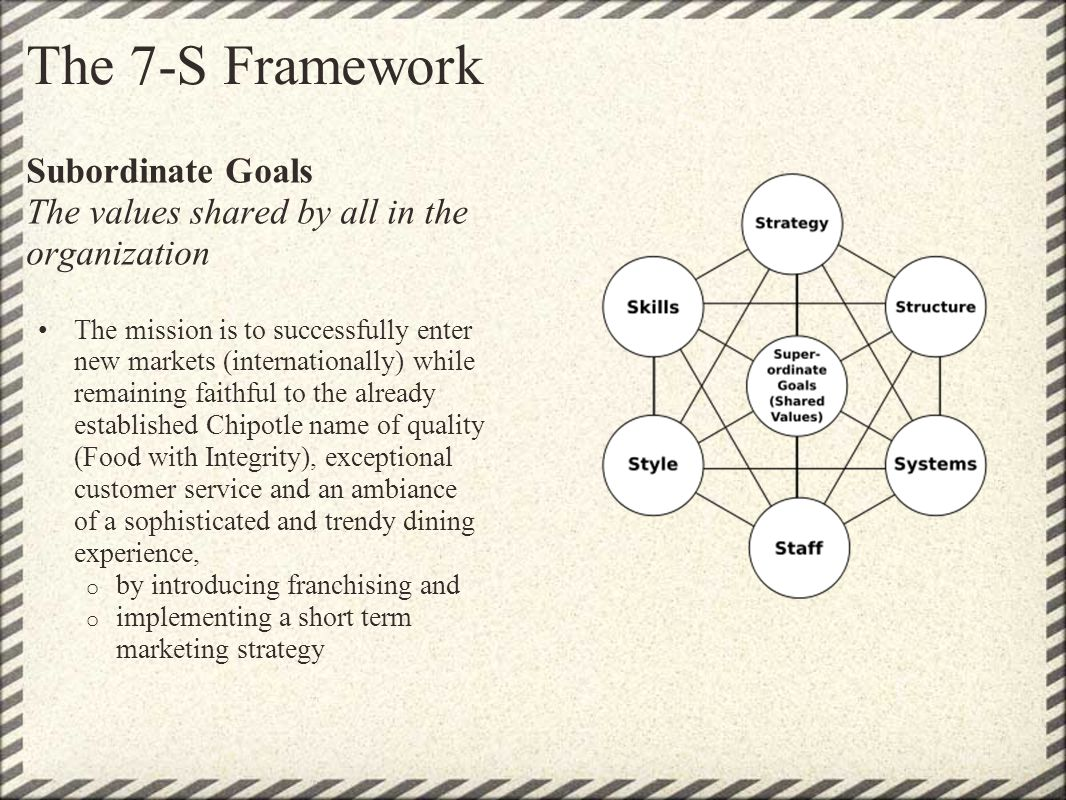 The 7-S Framework Subordinate Goals