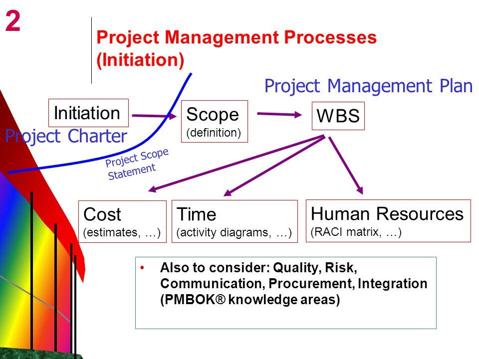 Project Management Processes (Initiation)