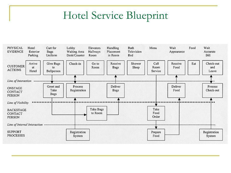 Hotel Service Blueprint