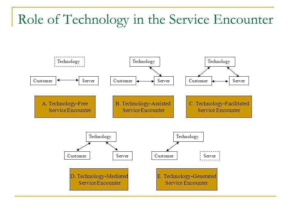 Role of Technology in the Service Encounter