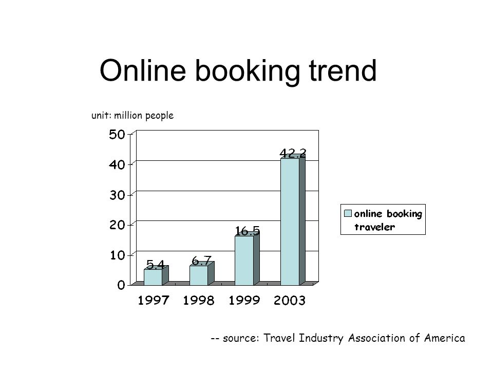 Online booking trend -- source: Travel Industry Association of America