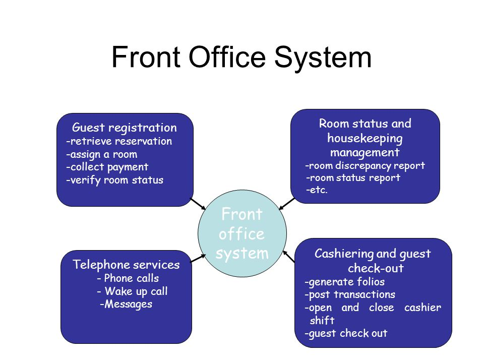 Front Office System Front office system