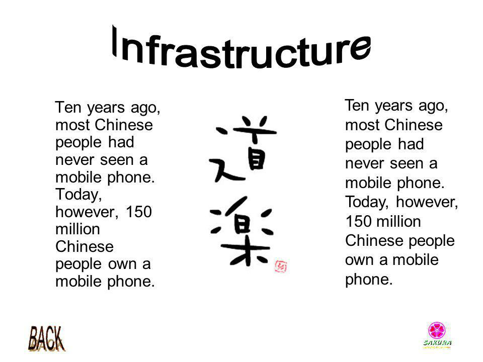Infrastructure Ten years ago, most Chinese people had never seen a mobile phone. Today, however, 150 million Chinese people own a mobile phone.