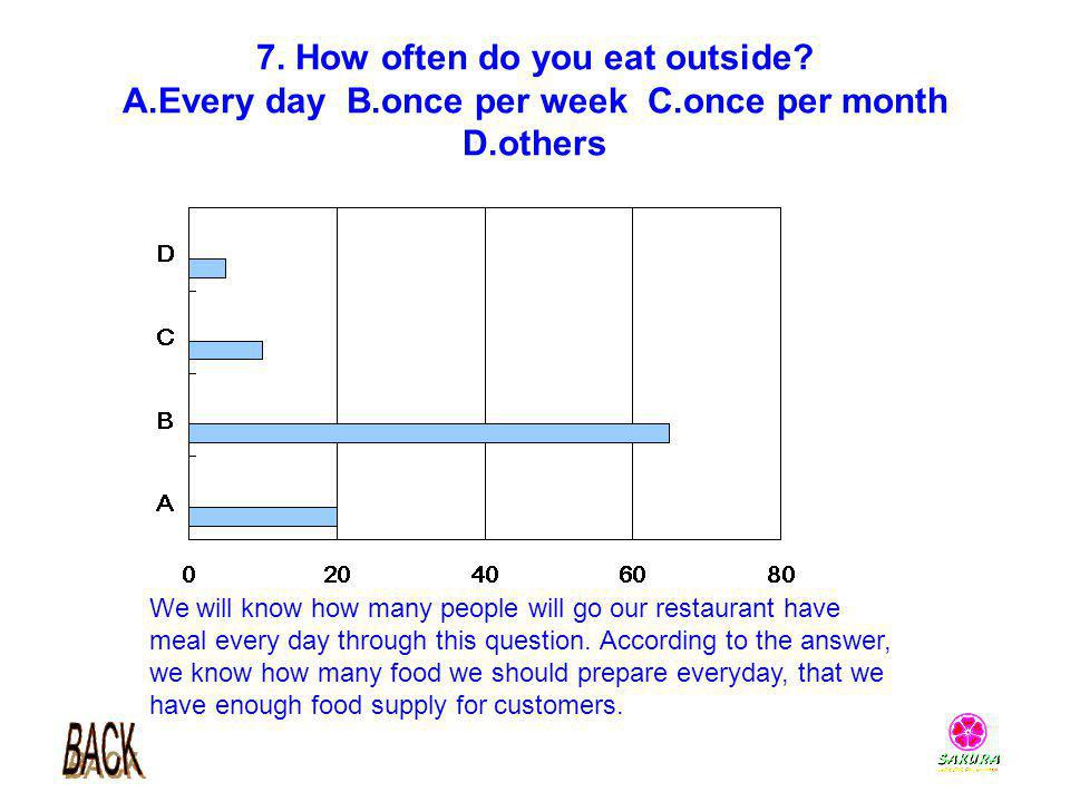 7. How often do you eat outside. A. Every day B. once per week C