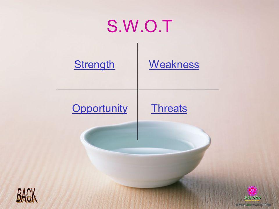 S.W.O.T Strength Weakness Opportunity Threats
