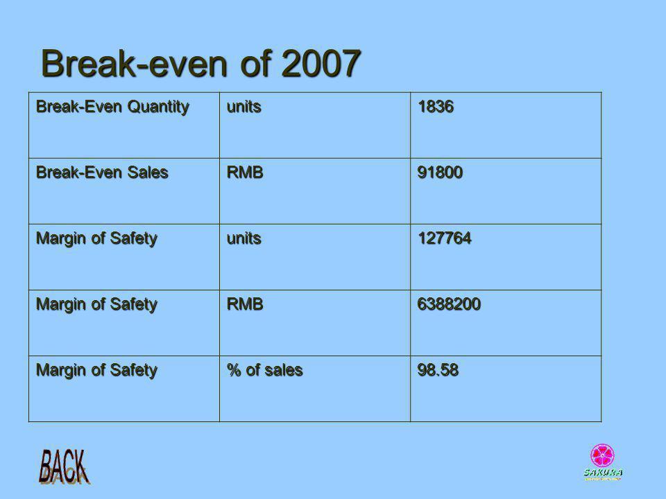 Break-even of 2007 Break-Even Quantity units 1836 Break-Even Sales RMB