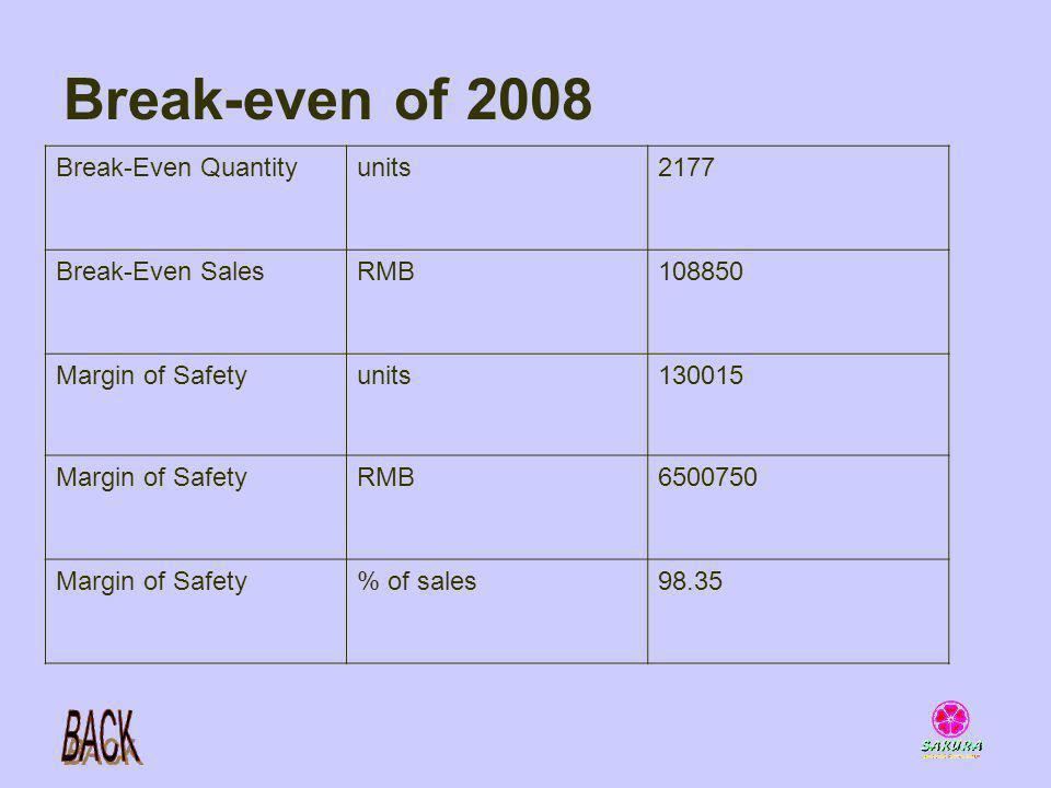 Break-even of 2008 Break-Even Quantity units 2177 Break-Even Sales RMB