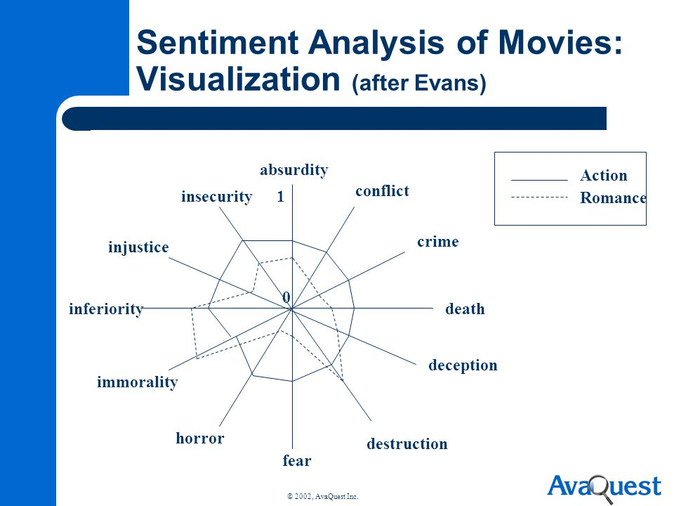 Sentiment Analysis of Movies: Visualization (after Evans)