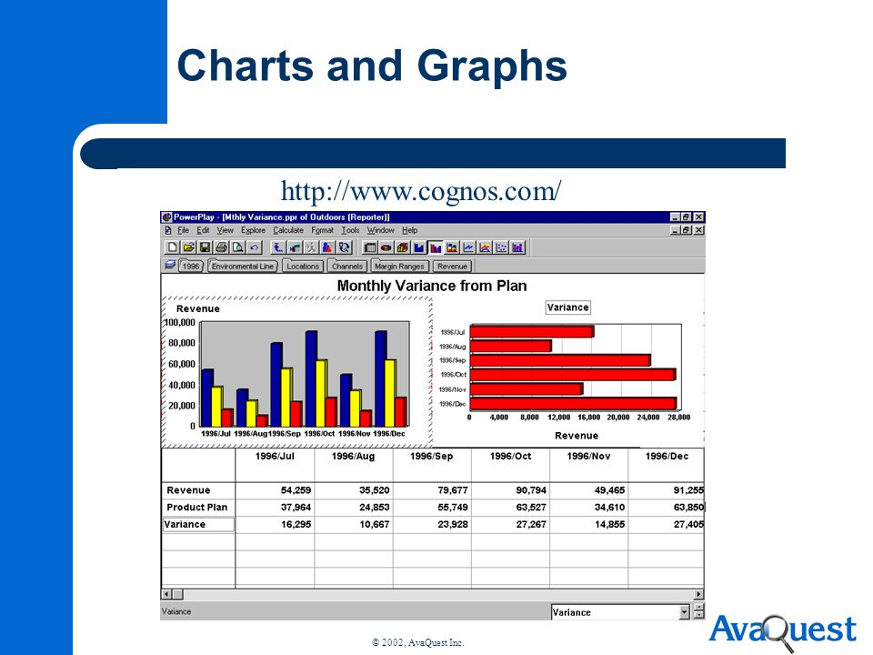 Charts and Graphs http://www.cognos.com/