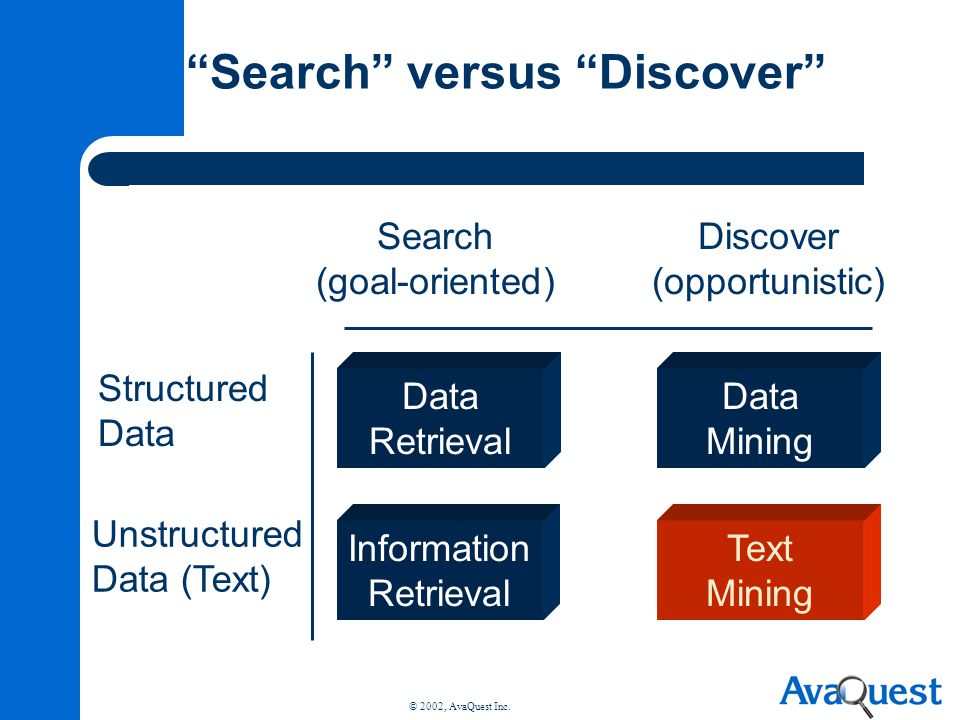 Search versus Discover