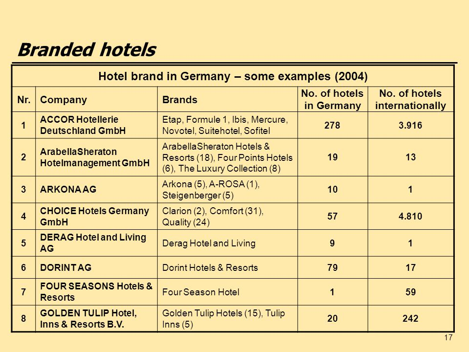 Branded hotels Hotel brand in Germany – some examples (2004) Nr.