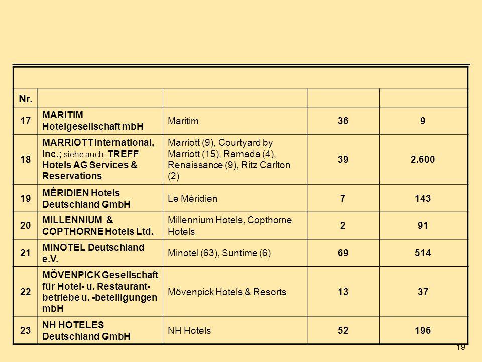 Nr. 17 MARITIM Hotelgesellschaft mbH Maritim 36 9 18
