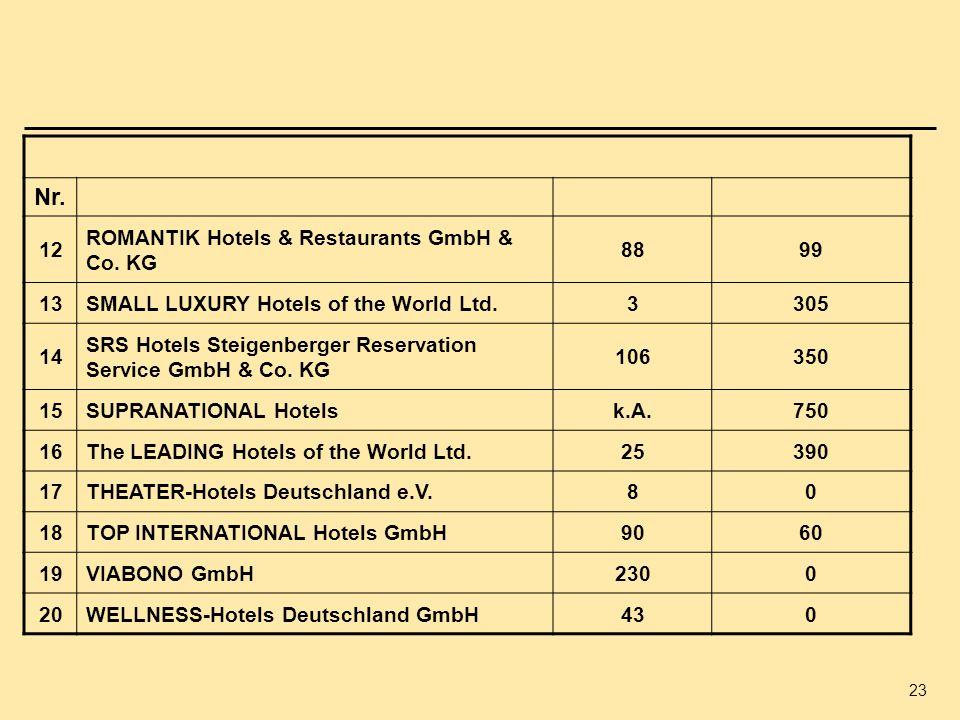 Nr. 12 ROMANTIK Hotels & Restaurants GmbH & Co. KG 88 99 13