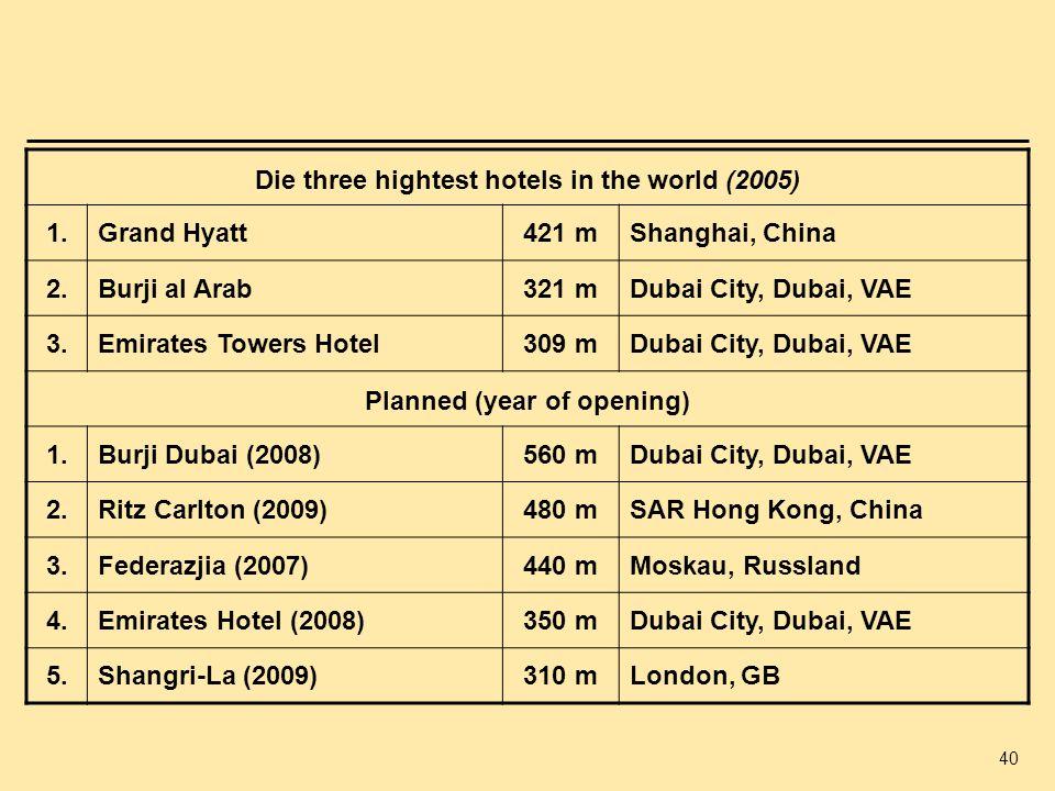 Die three hightest hotels in the world (2005) 1. Grand Hyatt 421 m