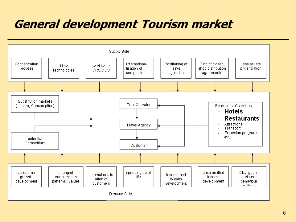 General development Tourism market